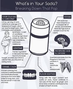 Look at what diet soda can do! Opt for flavored water instead!